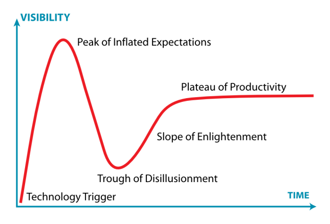 The Gartner hype cycle.