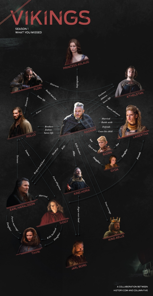 "The infographic for ""Vikings"", Season 1"